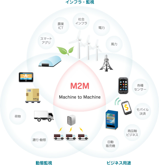 M2M事業 事業紹介 株式会社TD...