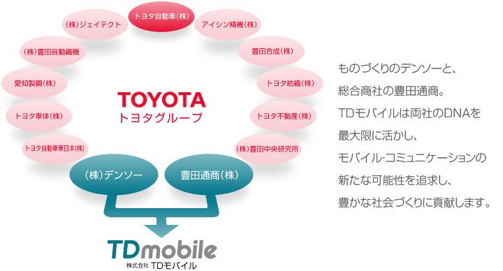 TDモバイルは、携帯ショップ運営を中心に、販売代理店様のサポート、法人営業、コンテンツ開発を全国規模で展開しております。